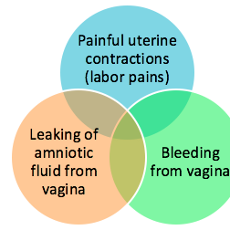 Gynaecological disease